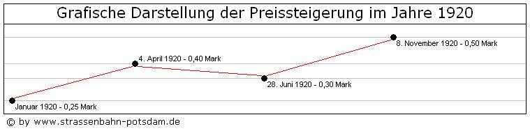 Bild: Grafische Darstellung der Fahrpreise 1920