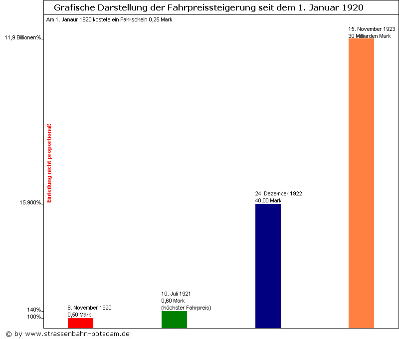 Bild: Grafische Darstellung der Fahrpreise 1920-1923