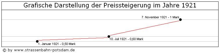 Bild: Grafische Darstellung der Fahrpreise 1921