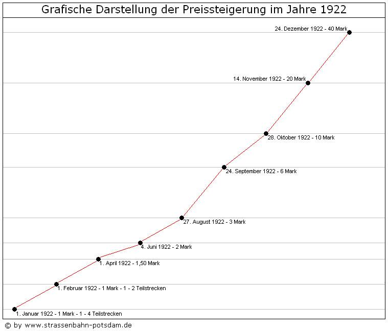 Bild: Grafische Darstellung der Fahrpreise 1922