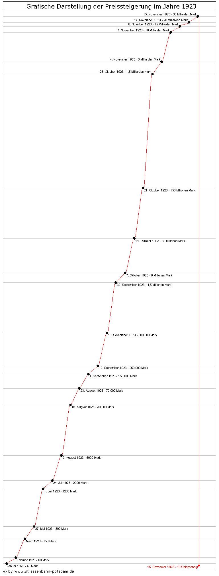 Bild: Grafische Darstellung der Fahrpreise 1923