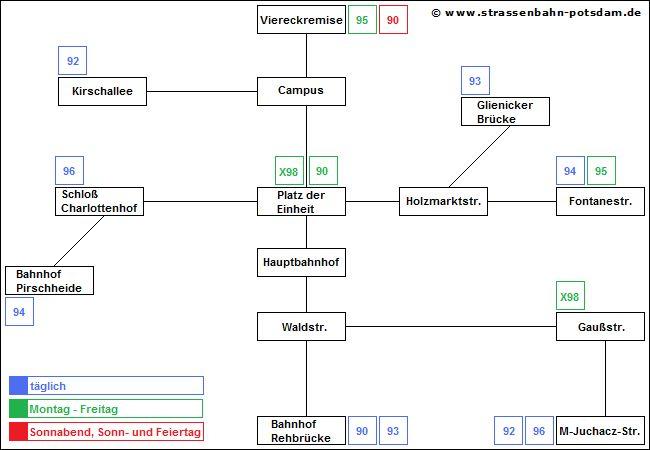 Bild: Schematische Darstellung Straßenbahnetz bis 27. Mai 2006